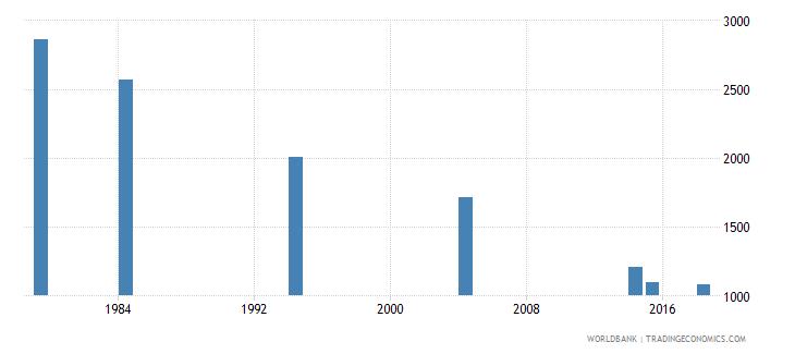 vanuatu youth illiterate population 15 24 years male number wb data