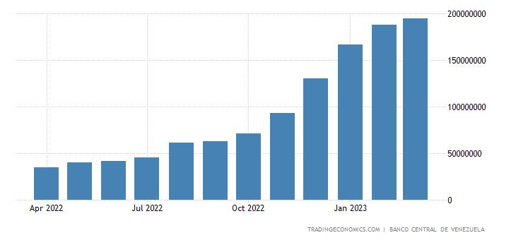 Venezuela Banks Balance Sheet