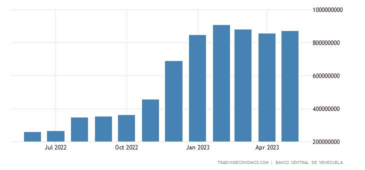 Venezuela Central Bank Balance Sheet