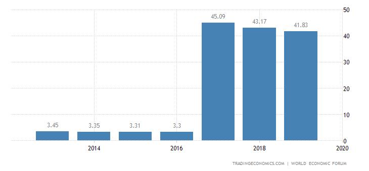 Venezuela Competitiveness Index