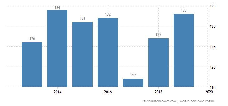 Venezuela Competitiveness Rank