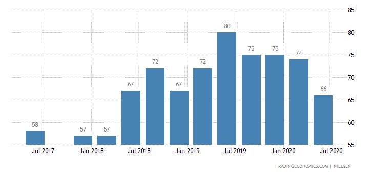 Venezuela Consumer Confidence