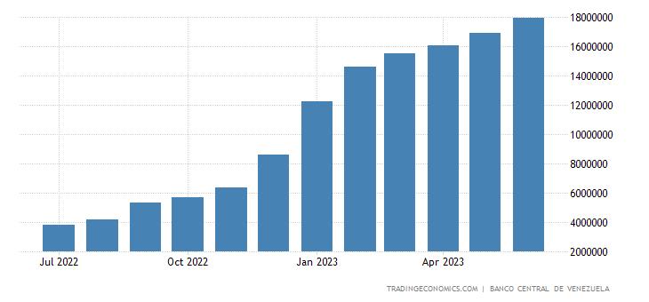 Venezuela Consumer Price Index (CPI)