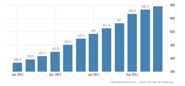 Venezuela Core Consumer Prices