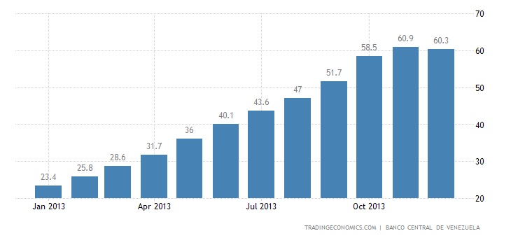 Venezuela Core Inflation Rate