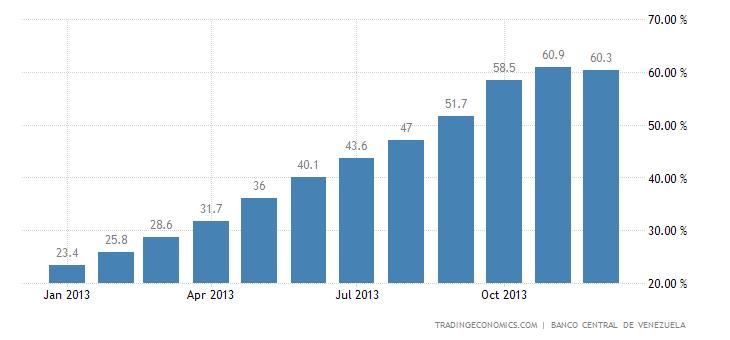 Venezuela Core Inflation Rate
