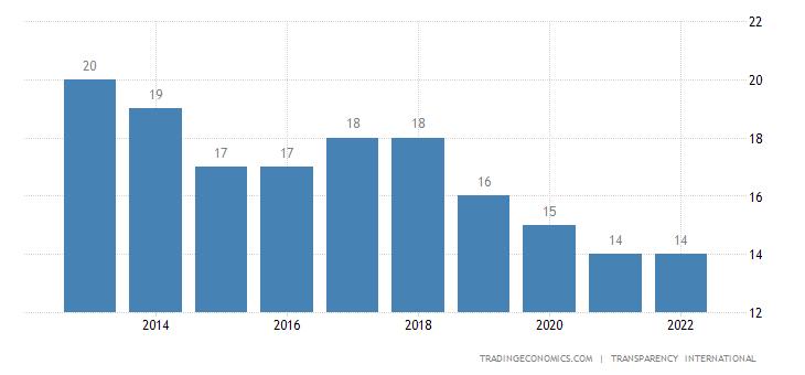 Venezuela Corruption Index