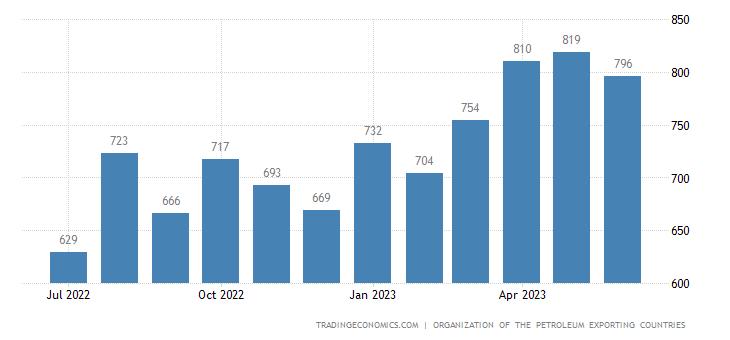 Venezuela Crude Oil Production