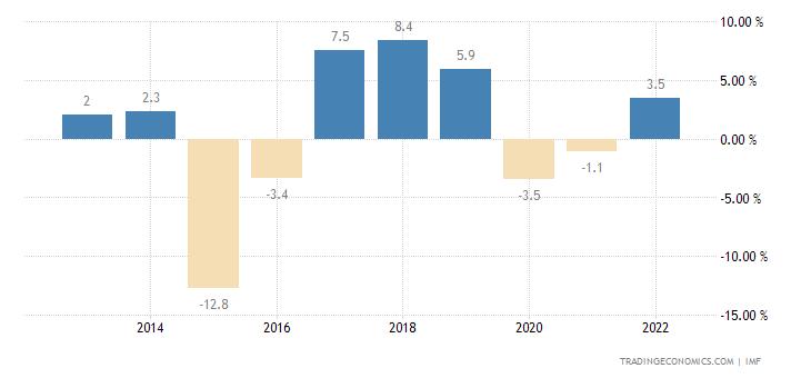 Venezuela Current Account to GDP
