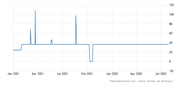 Deposit Interest Rate in Venezuela