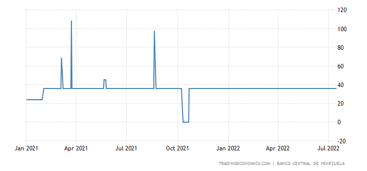 Deposit Interest Rate in Venezuela