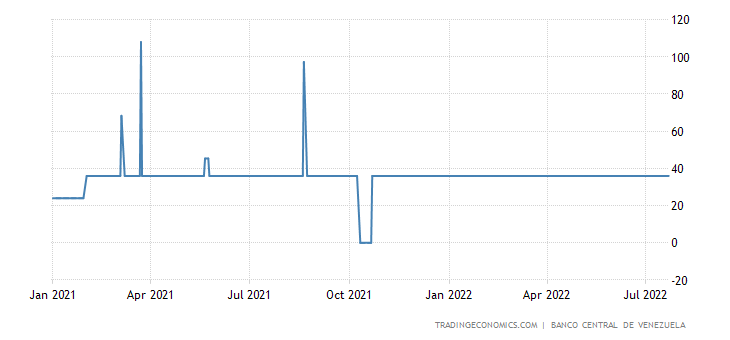 90 day Deposit Rate in Venezuela