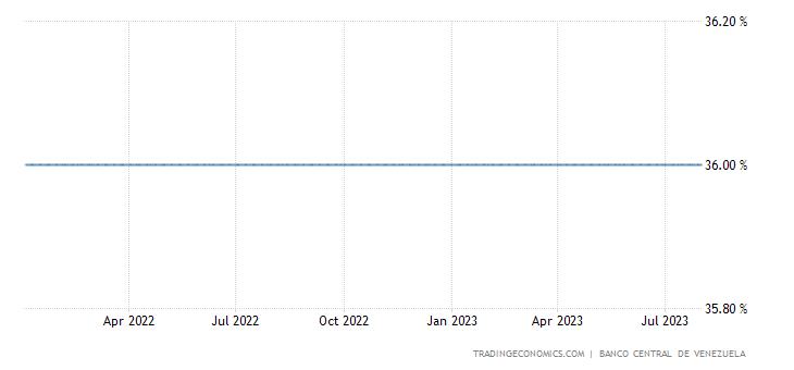 90 day Deposit Rate in Venezuela