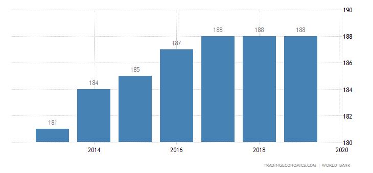 Ease of Doing Business in Venezuela