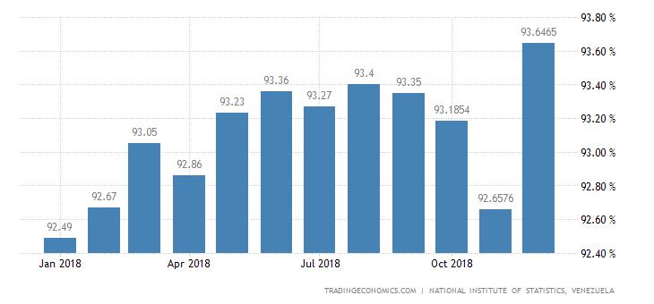 Venezuela Employment Rate