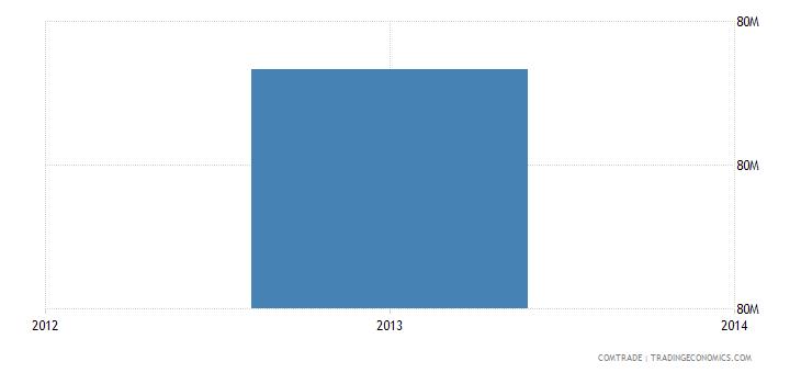venezuela exports belgium