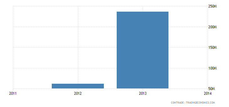 venezuela exports colombia