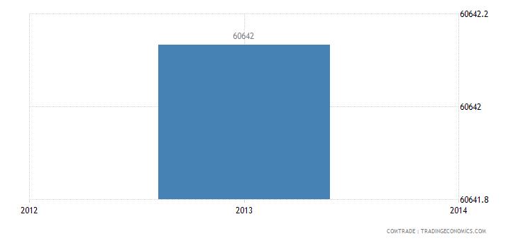 venezuela exports ireland