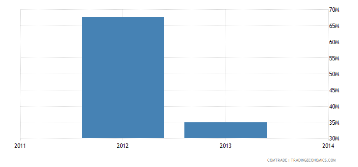 venezuela exports italy