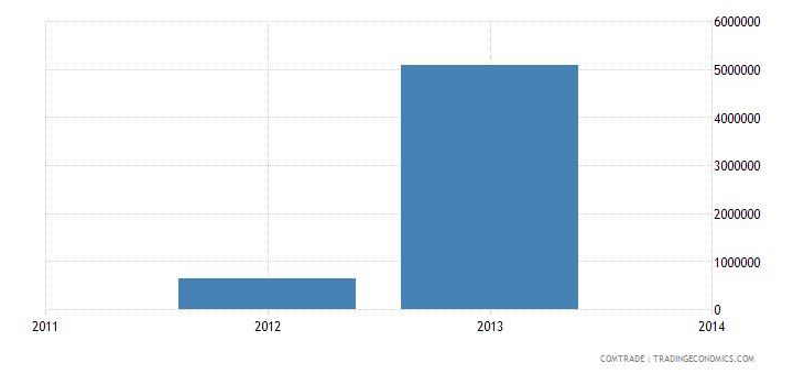venezuela exports switzerland