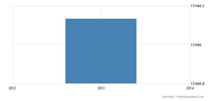 venezuela exports vietnam
