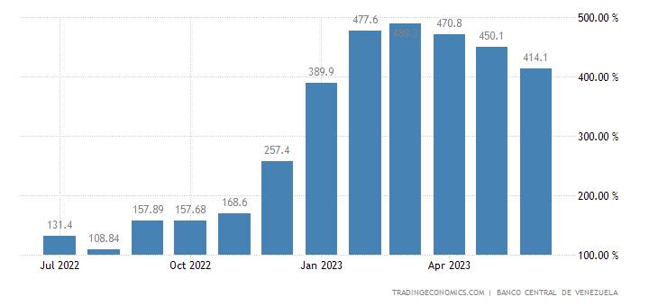 Venezuela Food Inflation