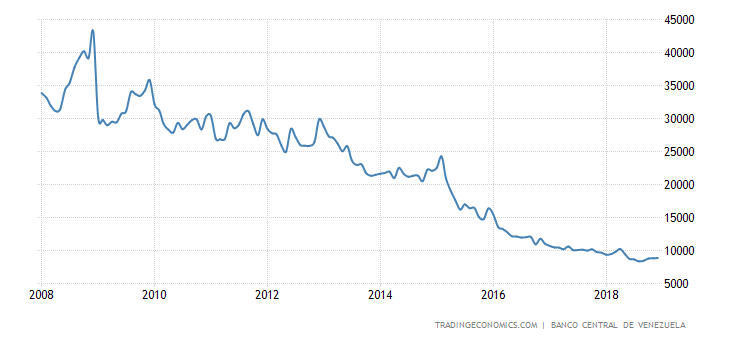 venezuela-foreign-exchange-reserves.png?s=venezuelaforexcres&v=201712191520v&d1=20080101&d2=20181231