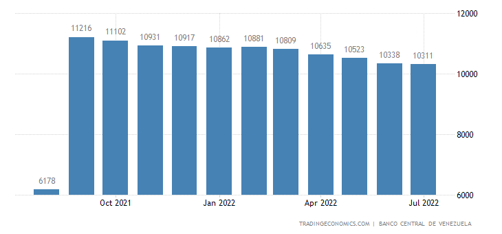 Venezuela Foreign Exchange Reserves