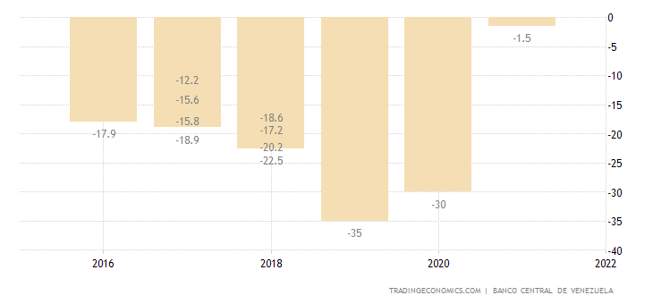 Venezuela GDP Annual Growth Rate