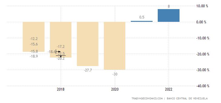 Venezuela GDP Annual Growth Rate