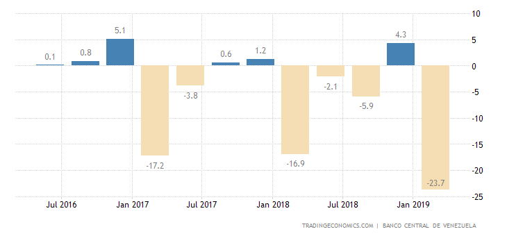 Venezuela GDP Growth Rate