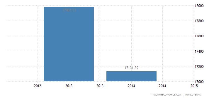 Venezuela GDP per capita PPP