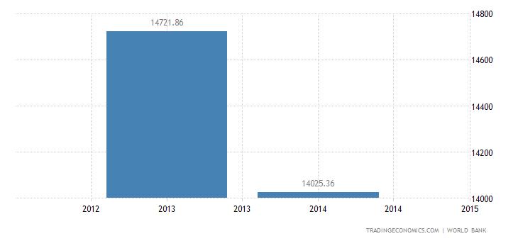 Venezuela GDP per capita