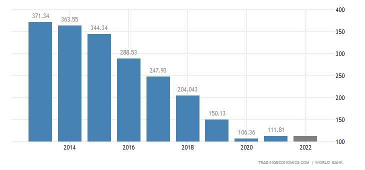 Venezuela GDP