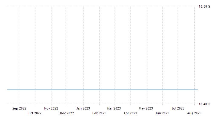 Venezuela Government Bond 10y