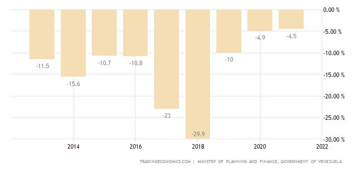 Venezuela Government Budget