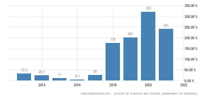 Venezuela Government Debt to GDP