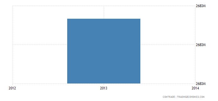venezuela imports articles iron steel