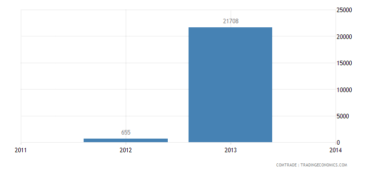 venezuela imports ghana