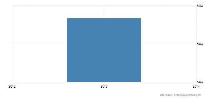 venezuela imports indonesia