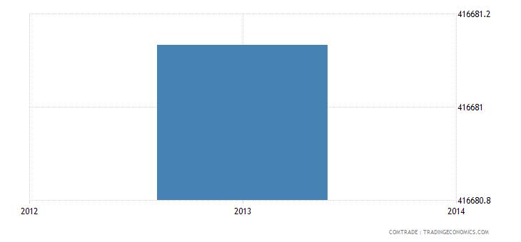 venezuela imports luxembourg
