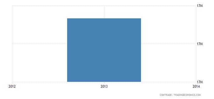 venezuela imports pakistan