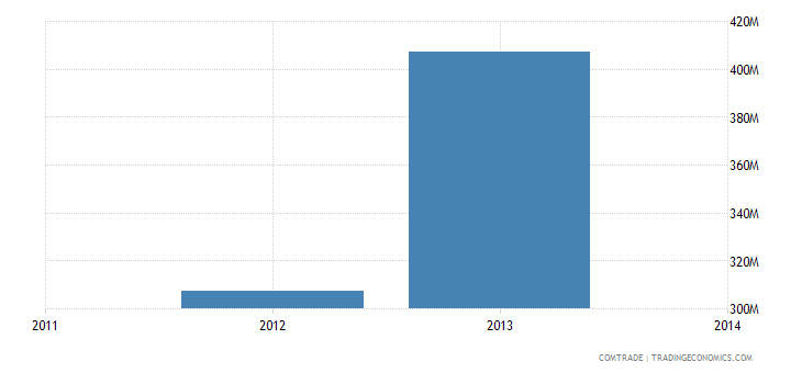 venezuela imports portugal