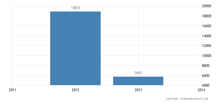 venezuela imports tanzania