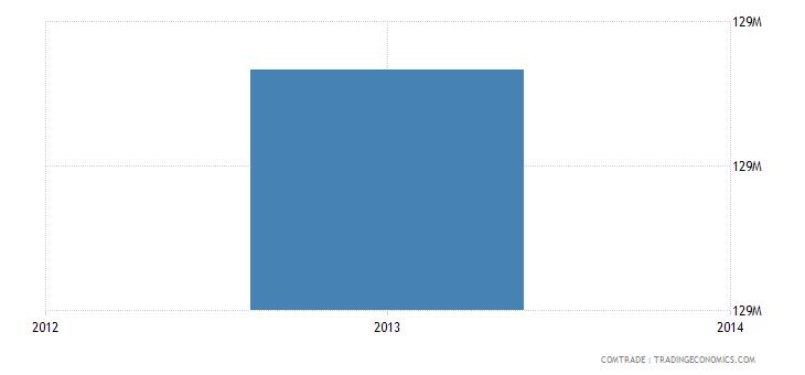venezuela imports thailand