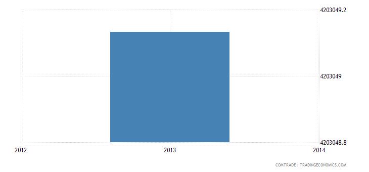 venezuela imports tunisia