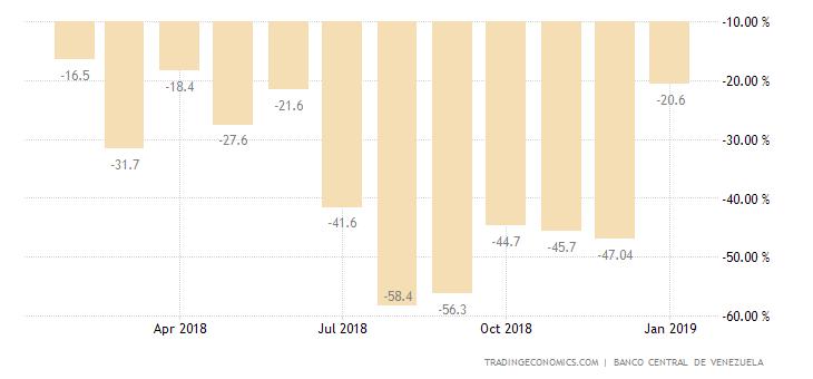 Venezuela Industrial Production