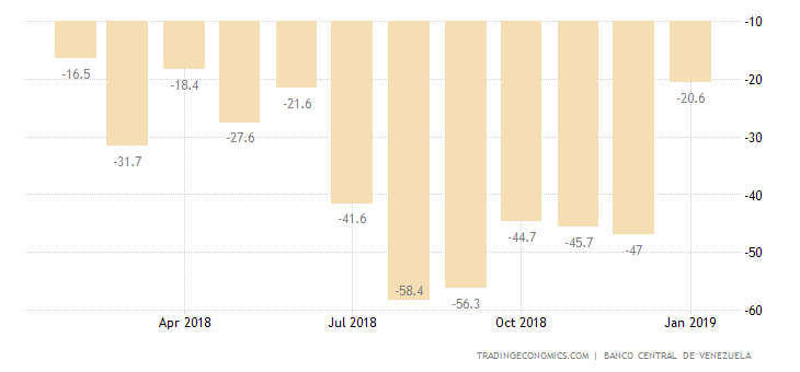 Venezuela Industrial Production