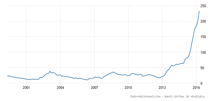 venezuela-inflation-cpi.png?s=vnvpiyoy&v