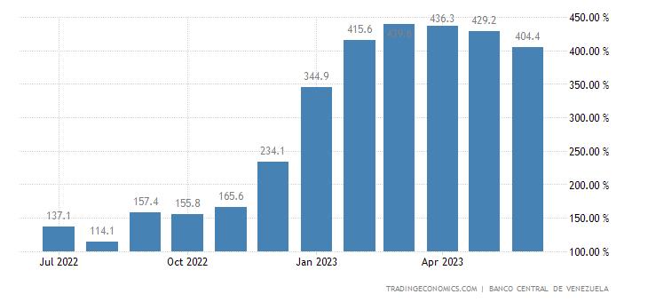 Venezuela Inflation Rate